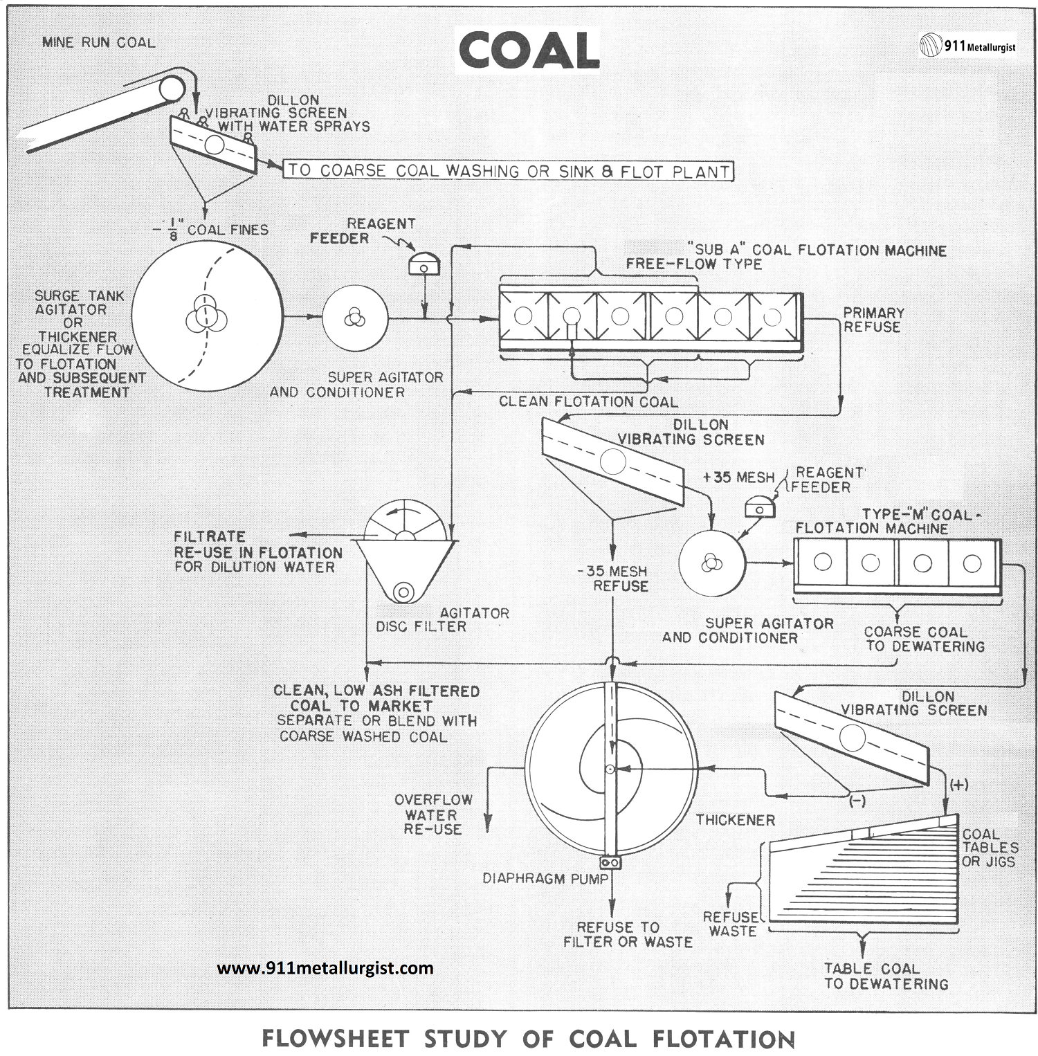 coal process flowsheet diagram by flotation