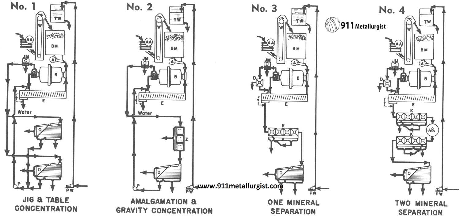 Small Mineral Processing Plant Design Diesel Power Layout And Working Flowsheets