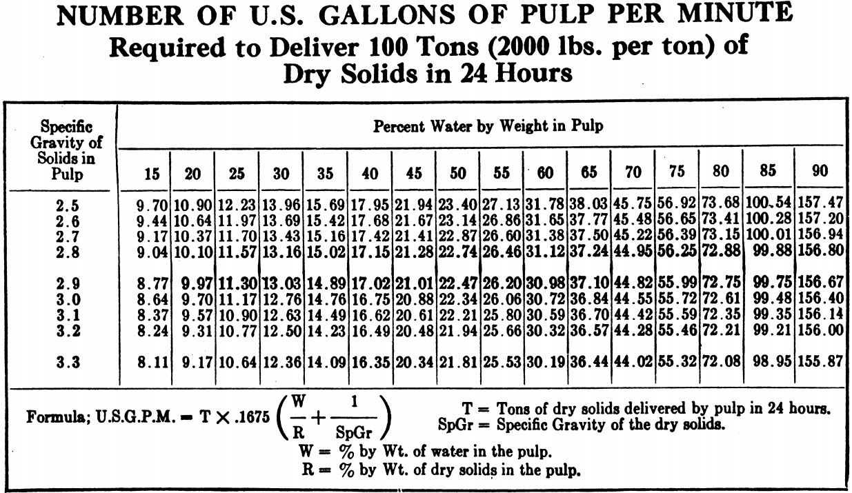 Gallons_of_Pulp-Slurry_Needed_for_each_tonnes_of_dry_solids_at_target_density
