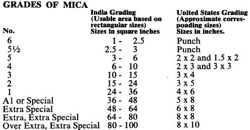 Grades of Mica