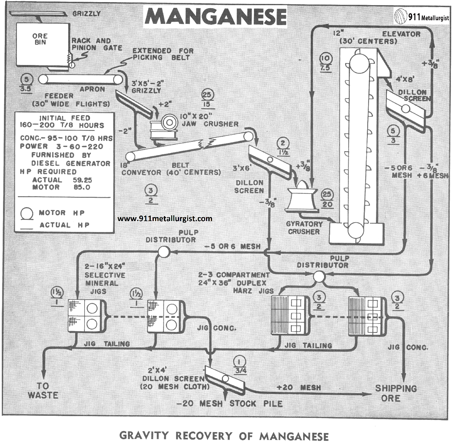 Gravity Recovery of Manganese