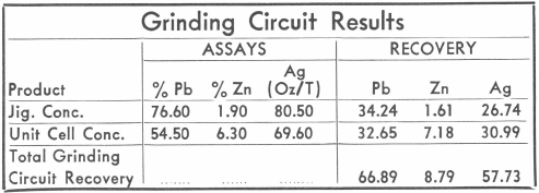 Grinding Circuit Results