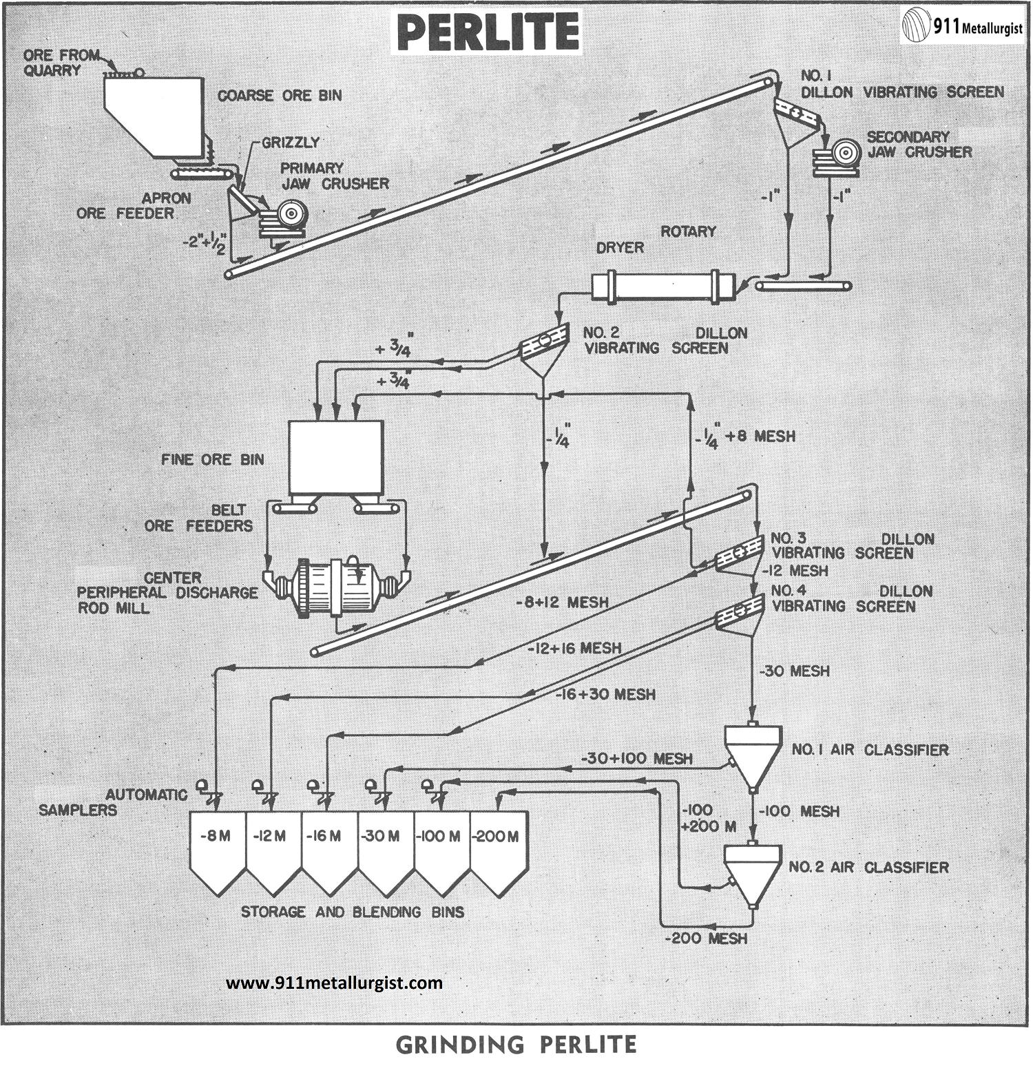 Grinding Perlite