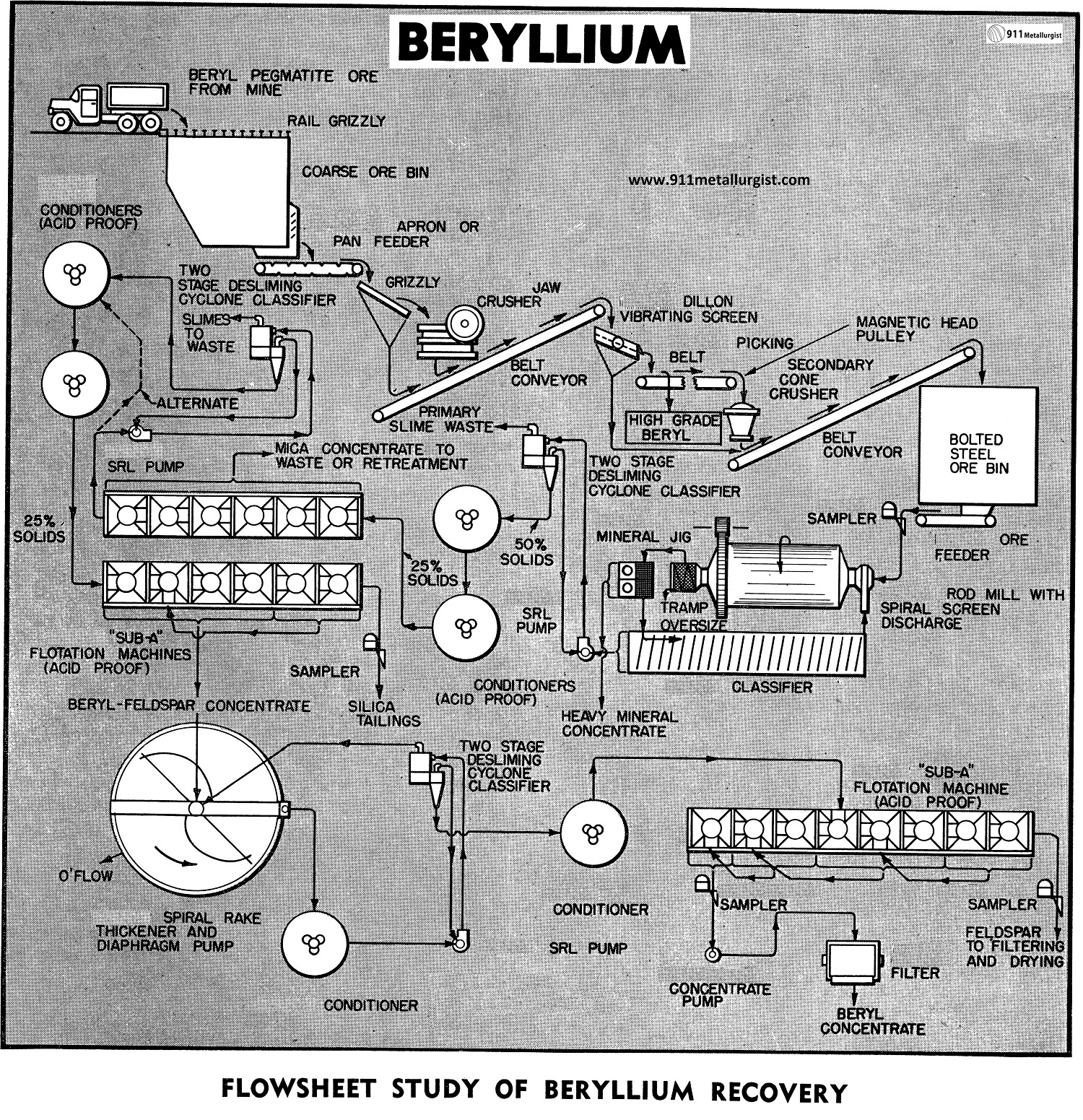 Beryllium extraction and beneficiation buycottarizona Image collections