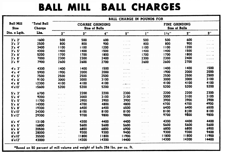 How much steel goes into a ball mill