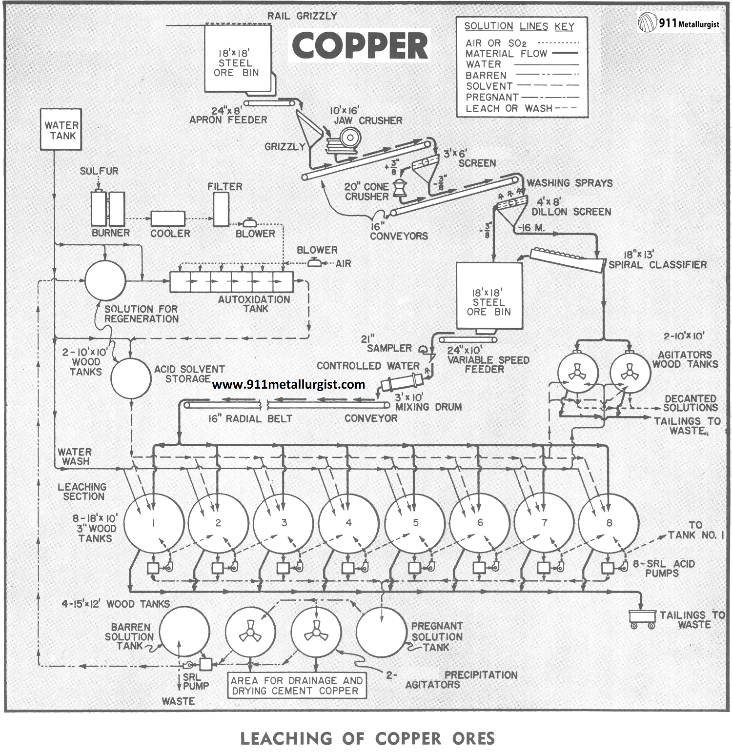 Leaching of Copper Ores