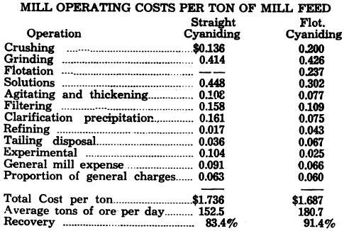 Mills Operating Cost Per Ton of Mill Feed