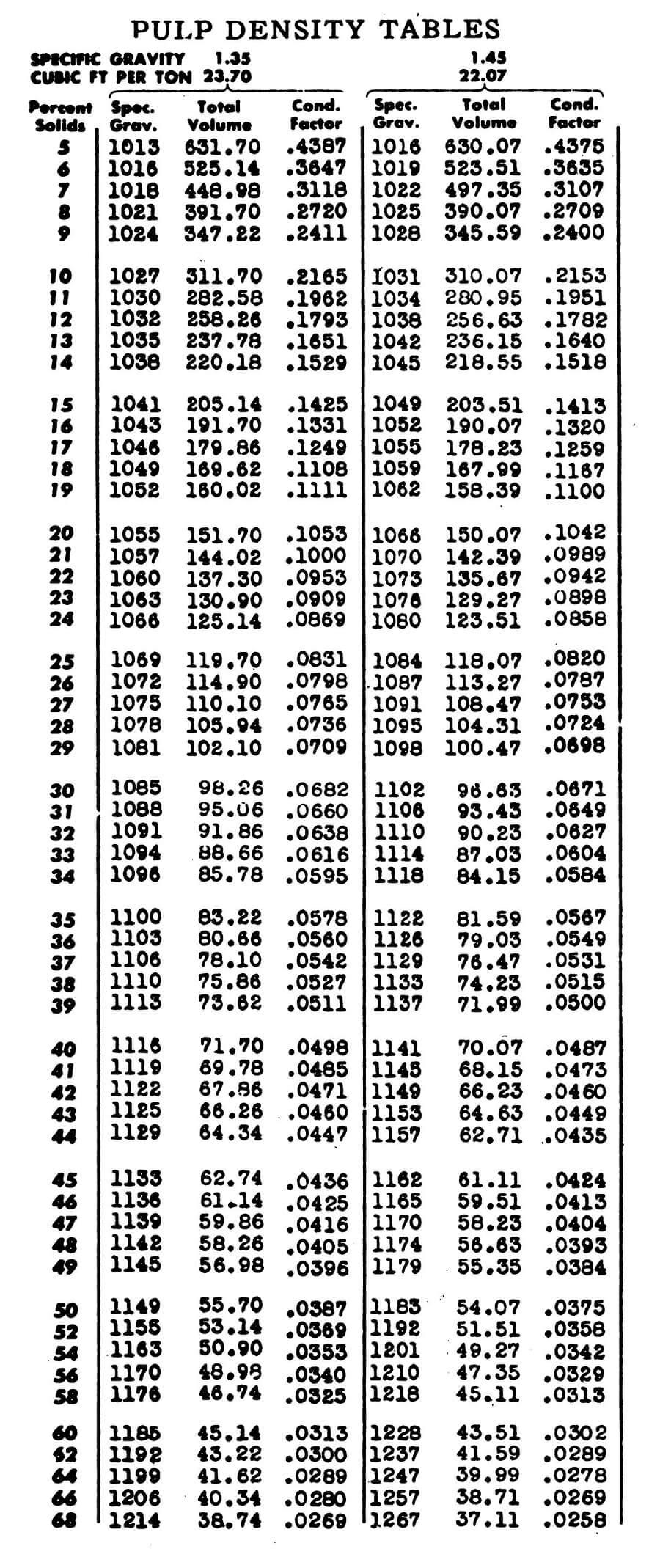 Mineral Processing Pulp Density Charts 683