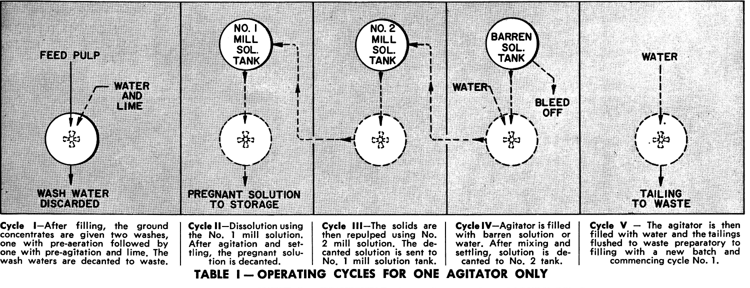 Operating Cycles for One Agitator Only