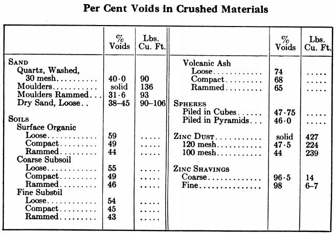 Percent_Voids_in_crushed_materials
