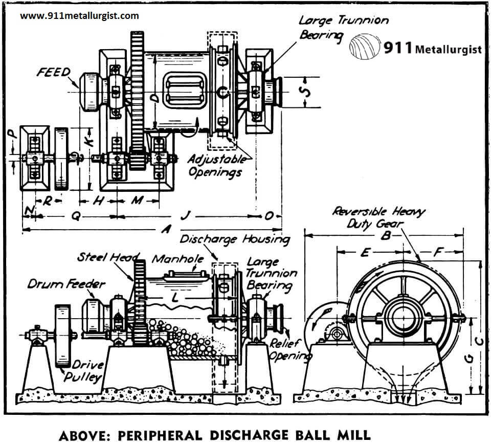 Ball Mill on electrical work stations