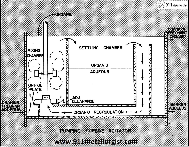 Design a Uranium Solvent Extraction Circuit