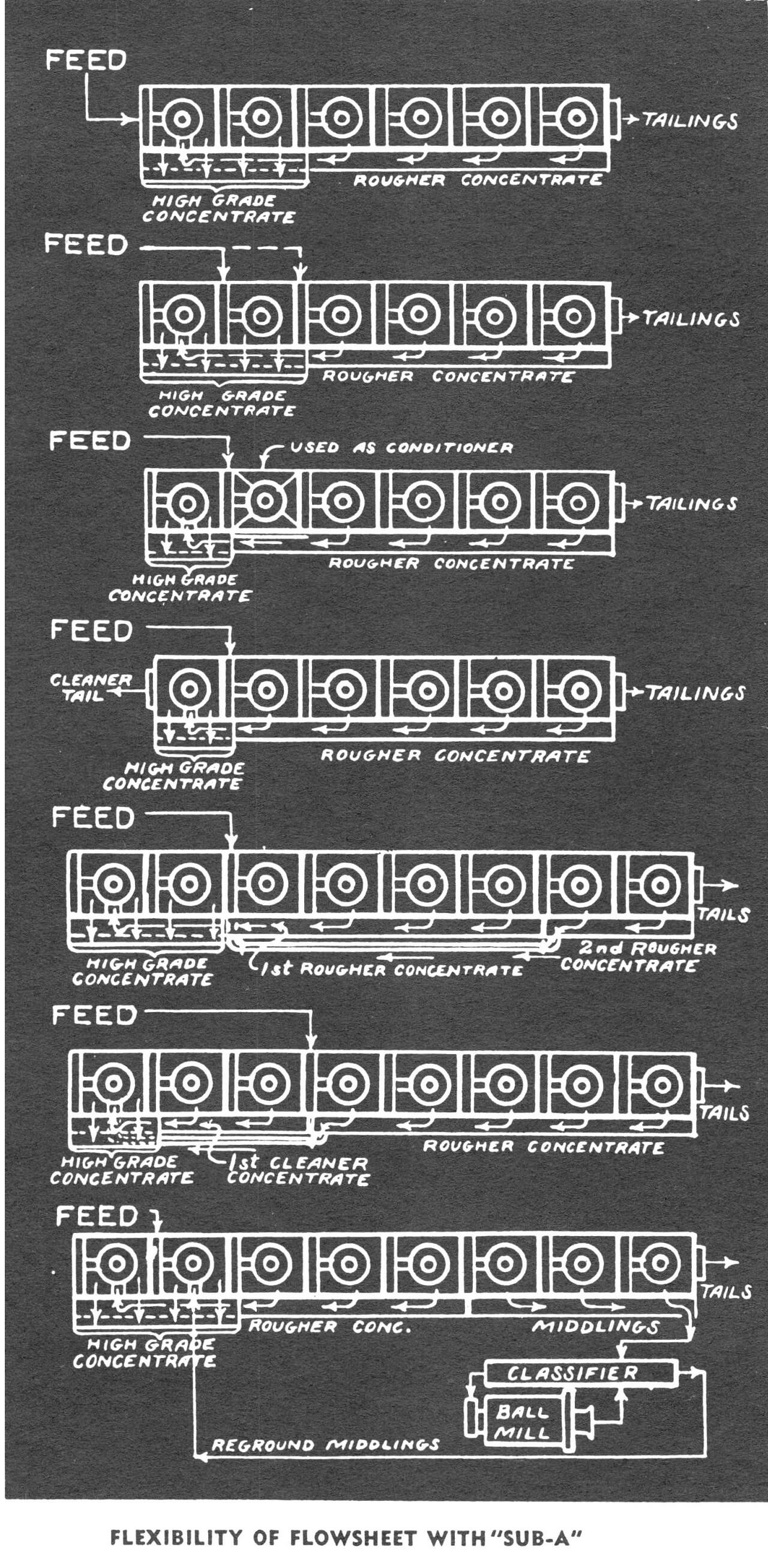 Possible Flotation Circuit Configurations with Float Machines SUB-A