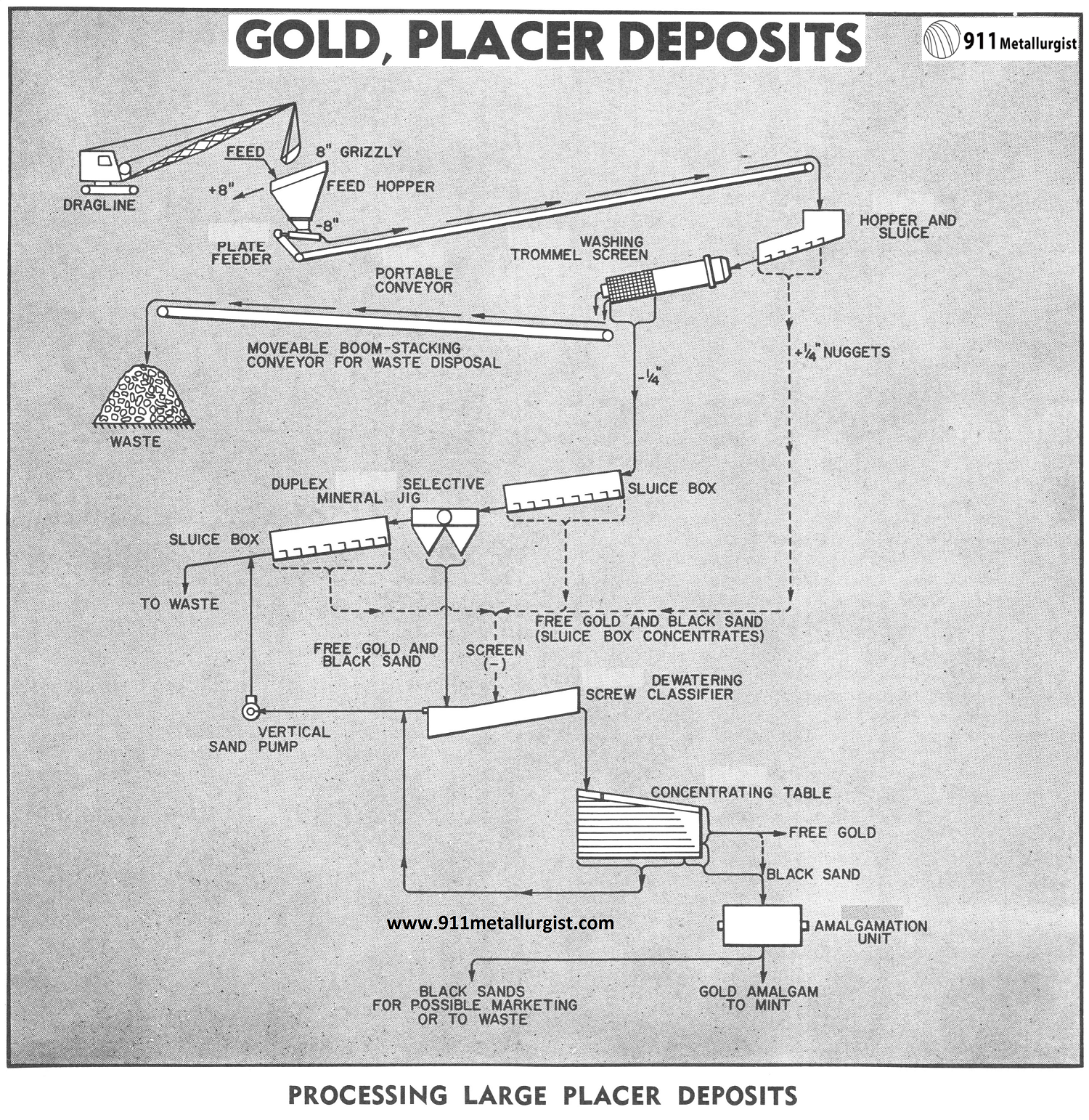 Placer Gold Mining Methods