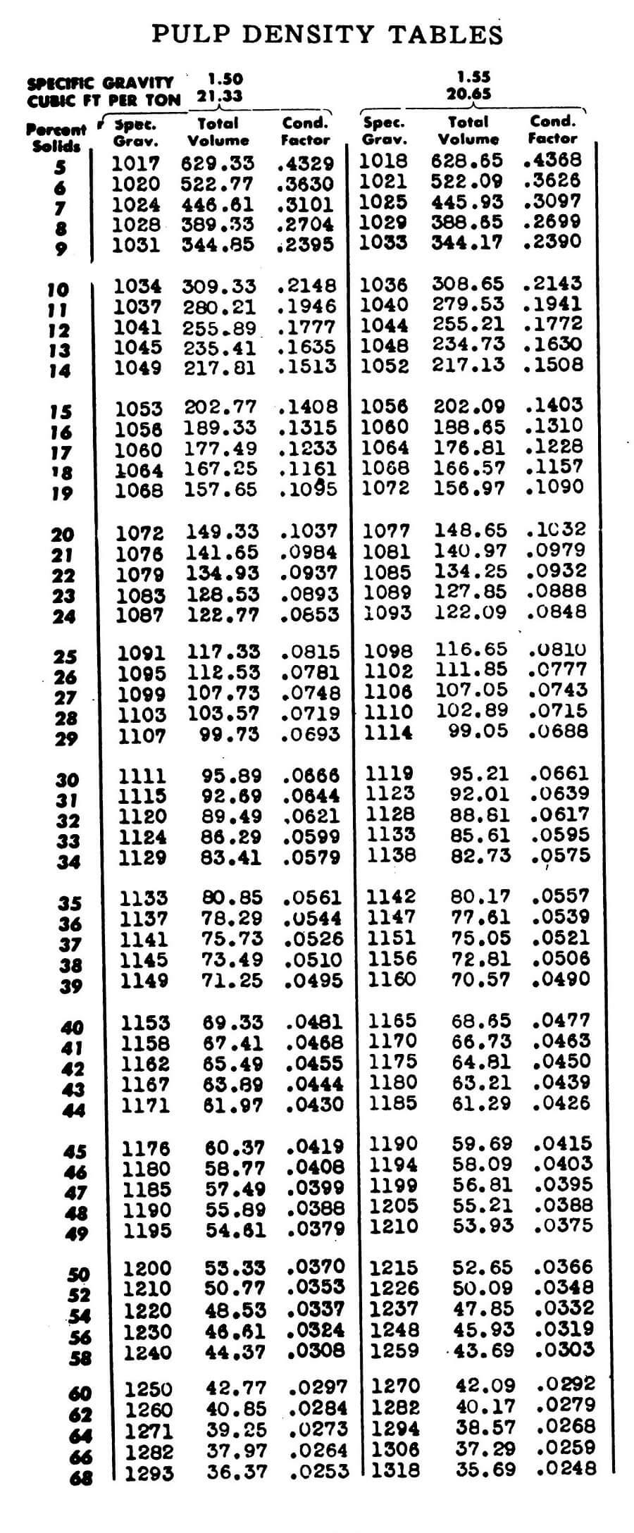 Pulp Density Charts and Formulas 684