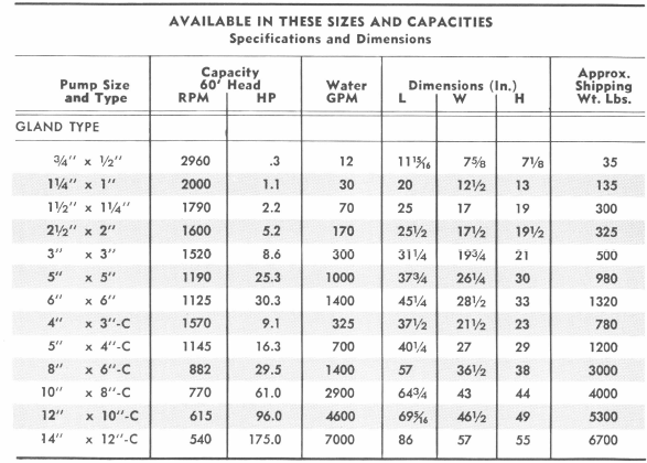 Pump Sizes and Capacities