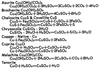 Reactions of Copper Minerals