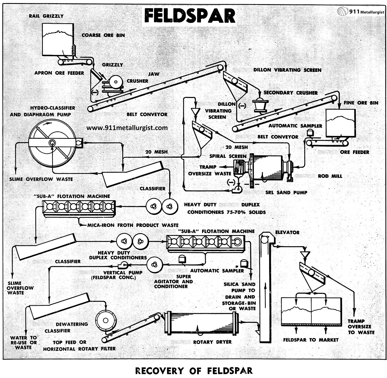 Recovery of Feldspar