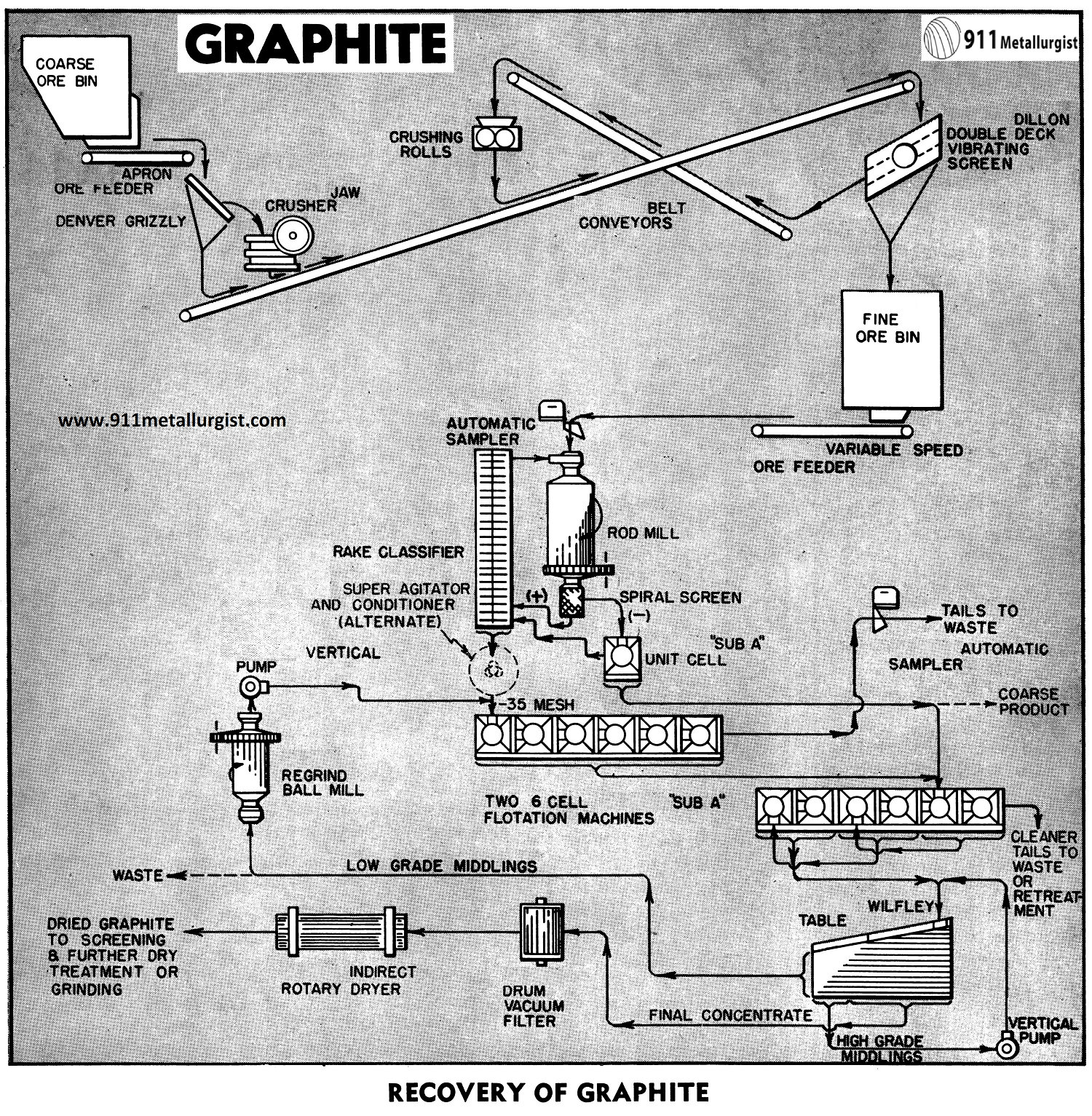 how is graphite processed