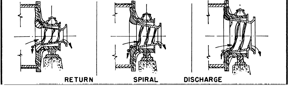 Return Spiral Type Discharge Ball Mill Trunnion