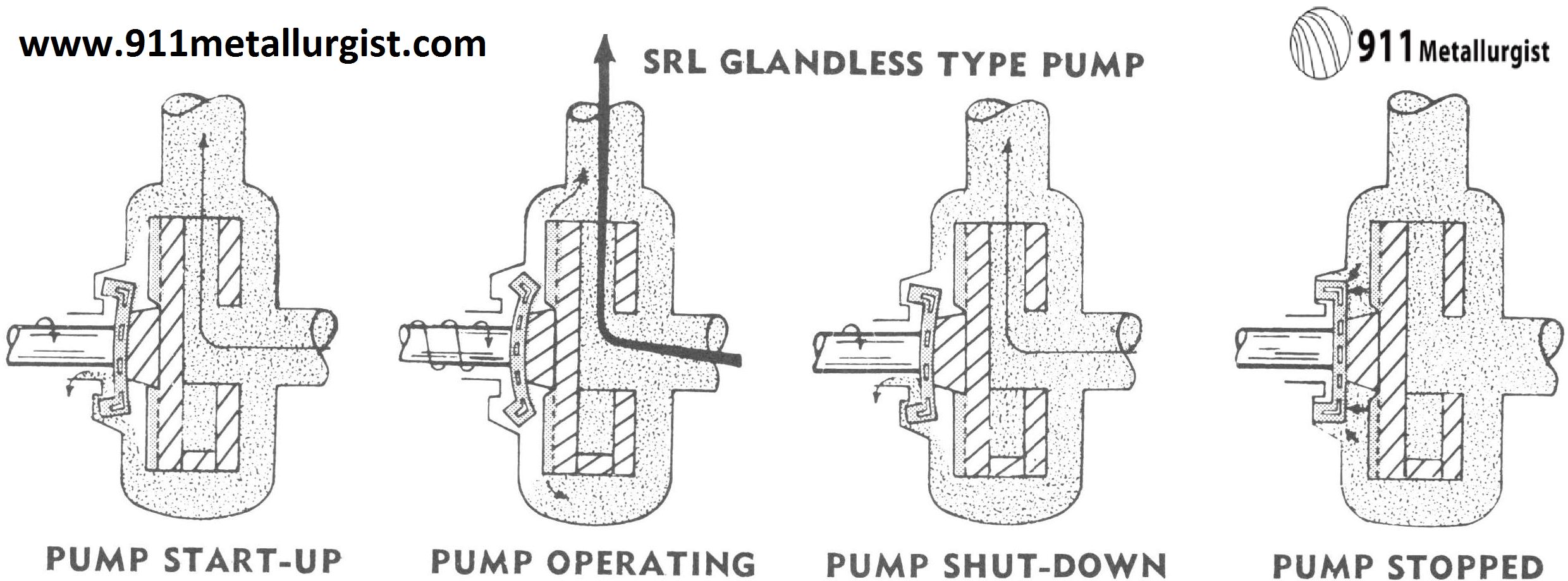 srl pump parts  u0026 pump types
