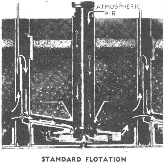STANDARD_FLOTATION
