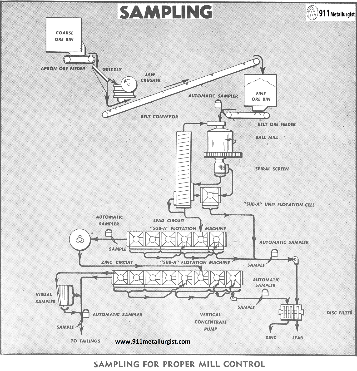 Sampling for Proper Mill Control