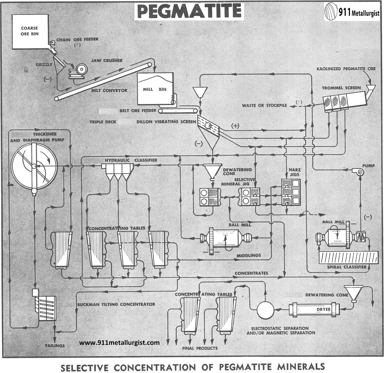 Selective Concentration of Pegmatite Minerals