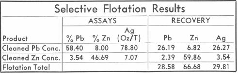 Selective_Flotation_Result