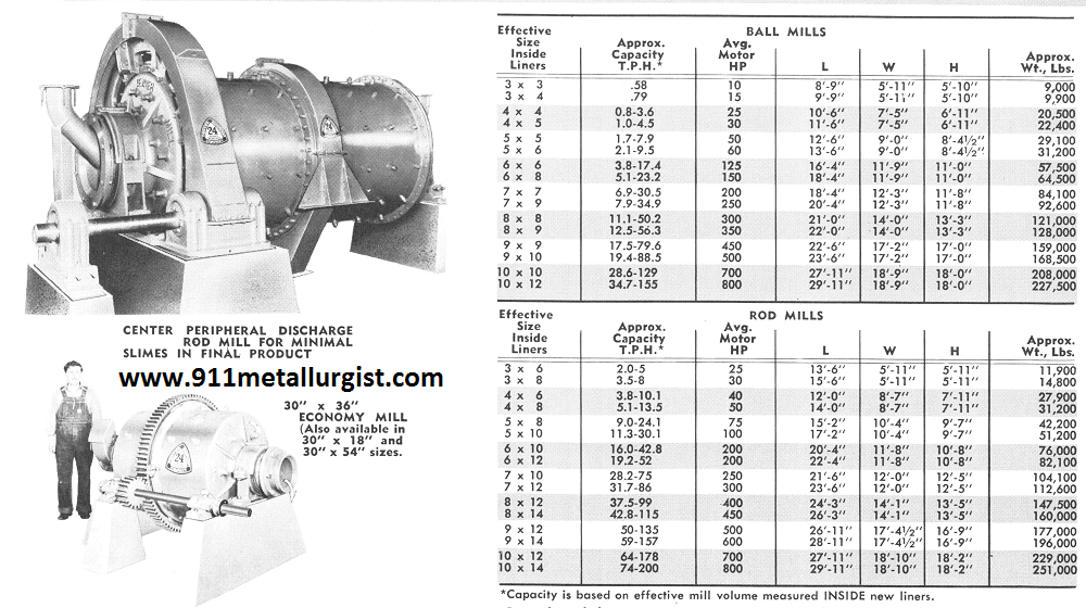 Table of Ball Mill and Rod Mill Capacity by Size