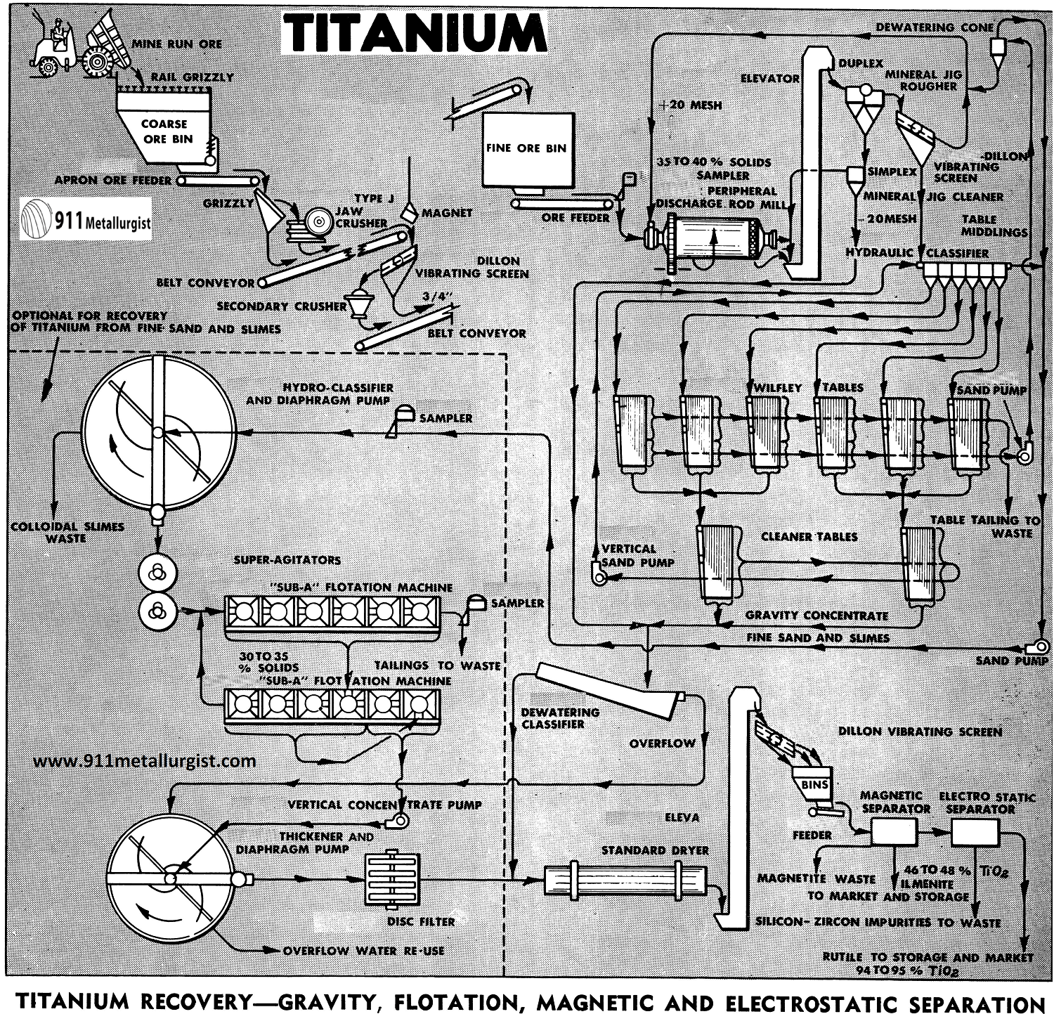 Titanium Recovery—Gravity, Flotation, Magnetic and Electrstatic Separation