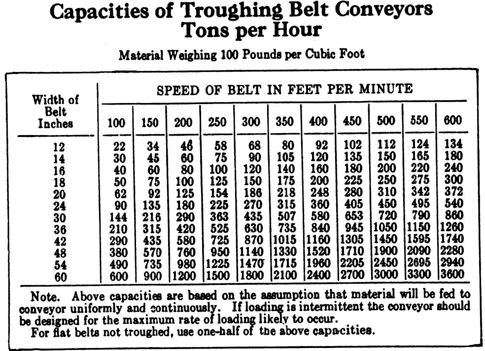 Troughing_Belt_Conveyor_Capacity_Table