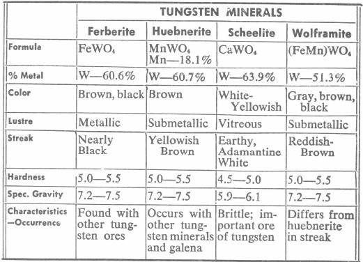 Tungsten Minerals