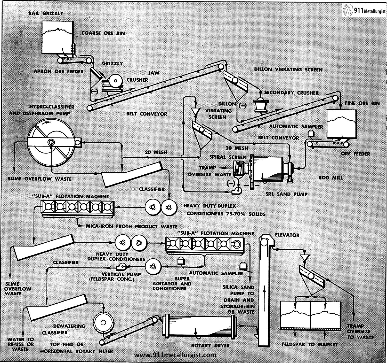 Typical feldspar flow-sheet