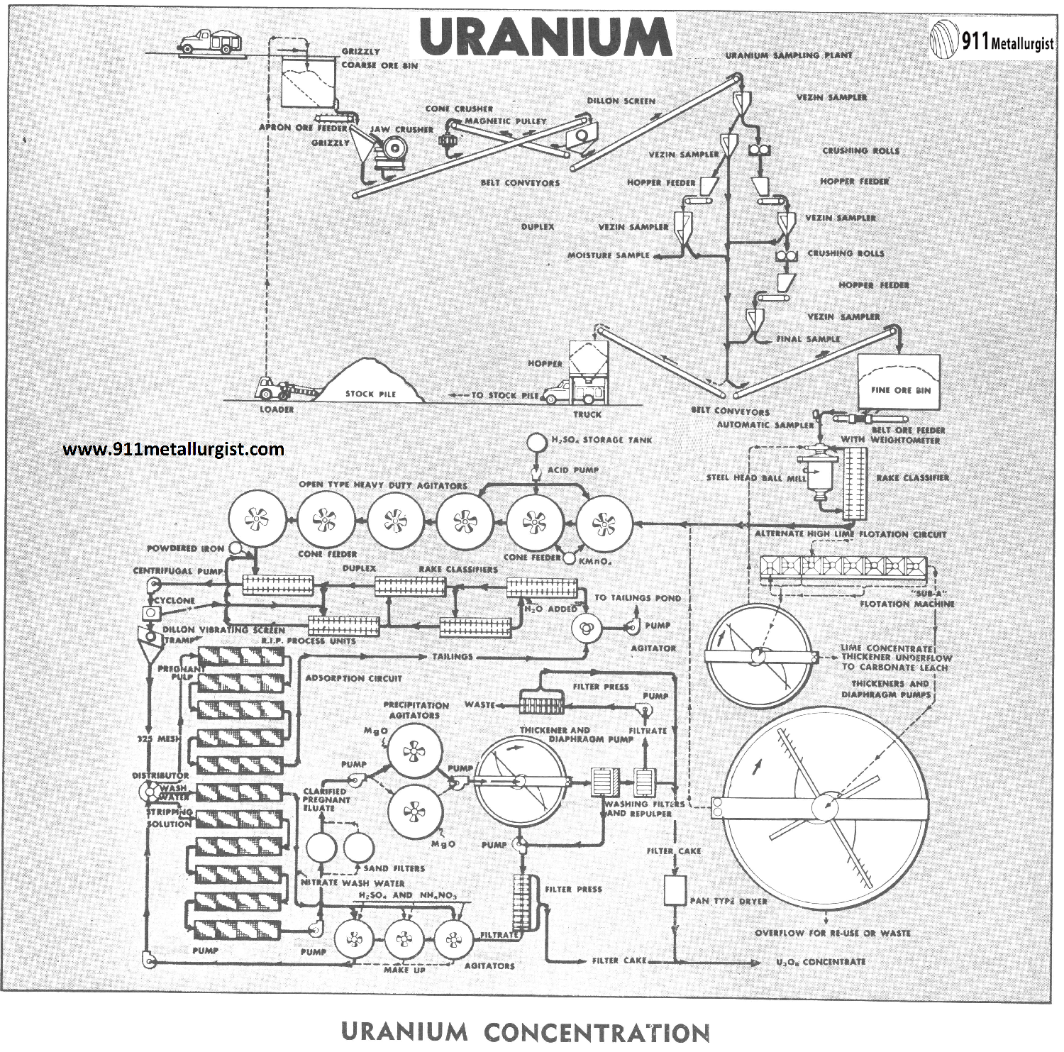 extraction of vanadium from its ore