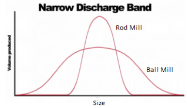 difference_between_rod_mill_and_ball_mill