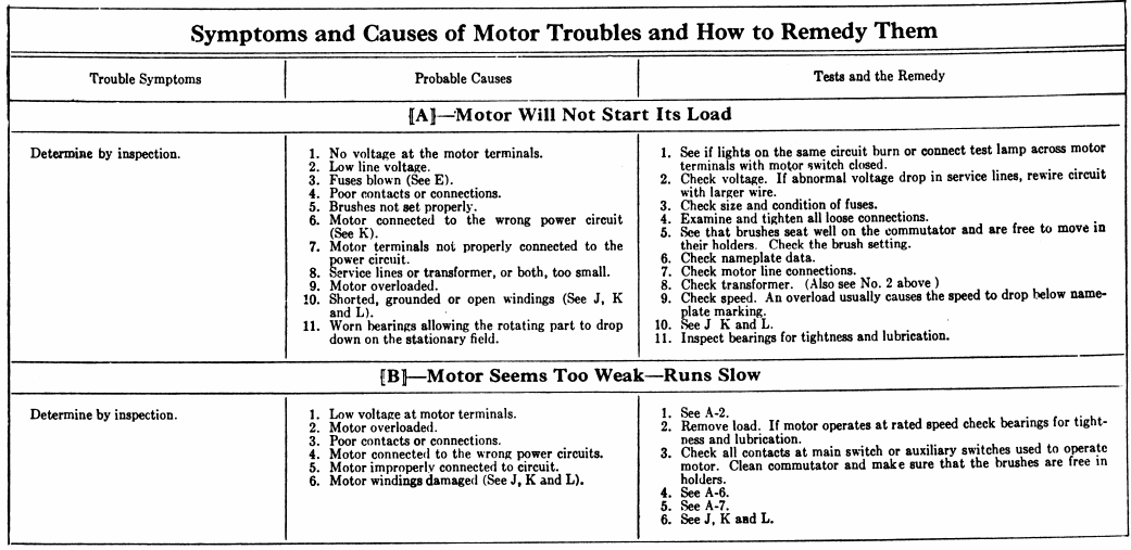 Electric motor troubleshooting chart Electric motor solutions