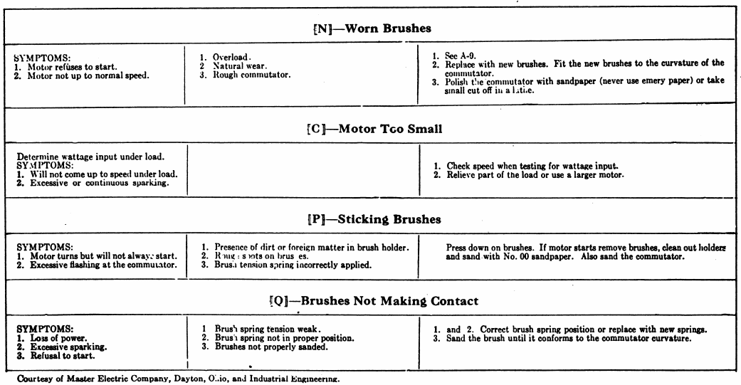 Electric Motor Troubleshooting Chart