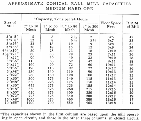 Approximate Counil Ball Mill