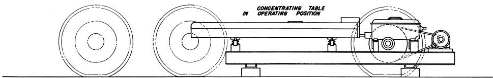 Concentrating Table