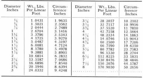 Diameter Inches