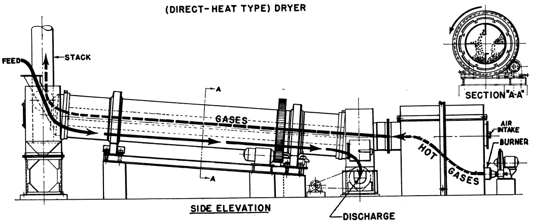 rotary dryer design  u0026 working principle