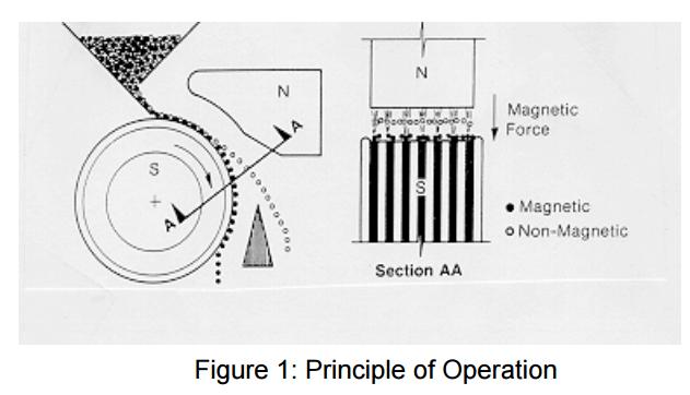 Electromagnetic_Separator