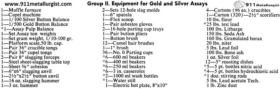 Equipment for Gold and Silver Assays