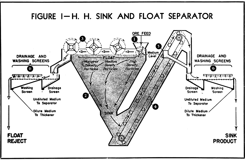 sink and float separation process