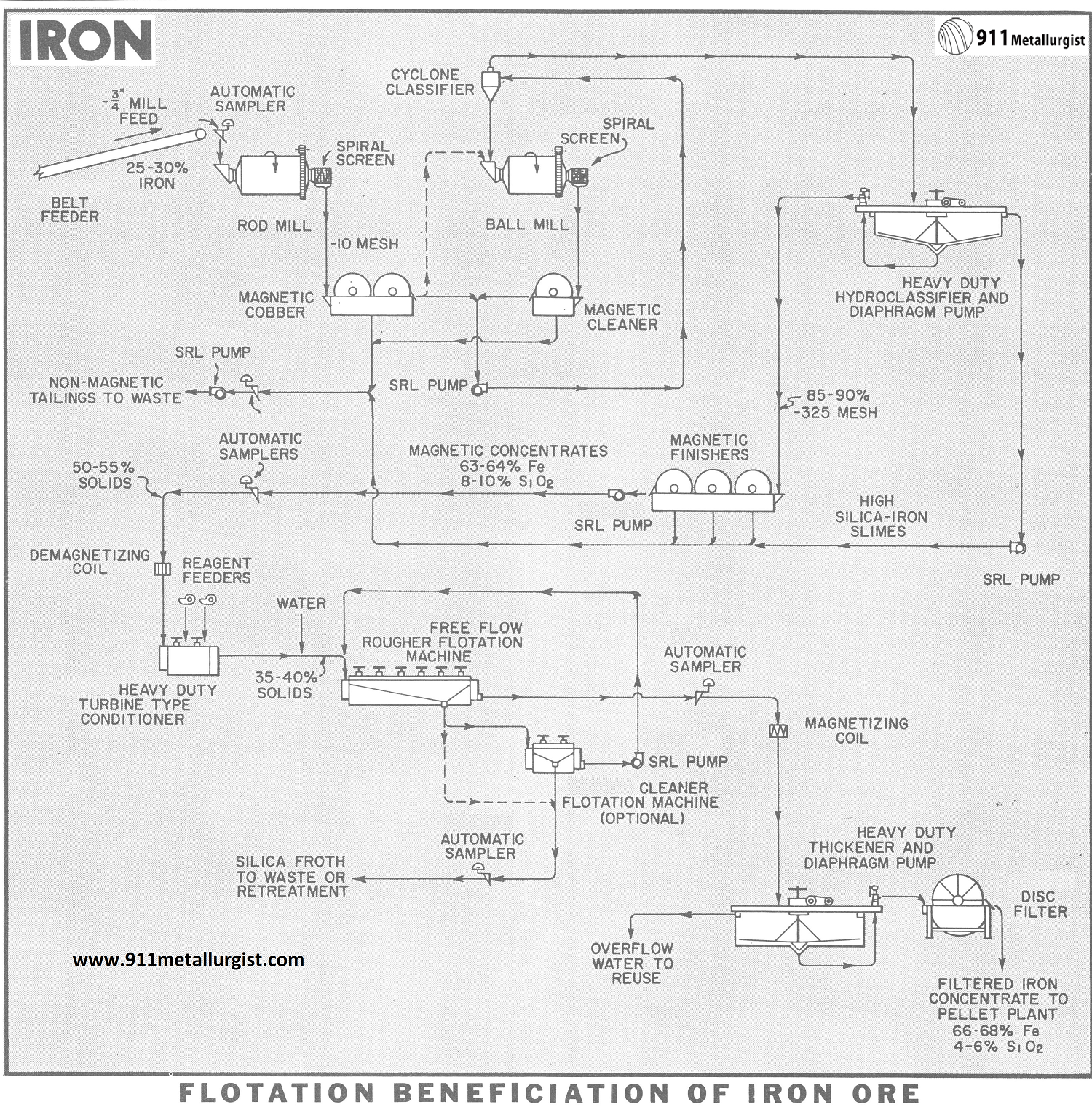 Flotation Beneficiation of Iron Ore