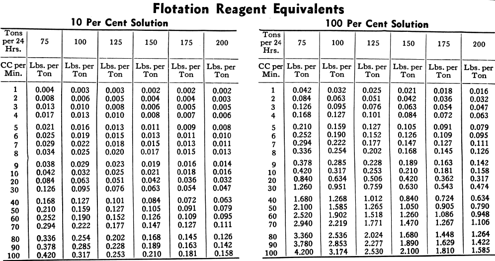 Flotation Reagents Equivalents