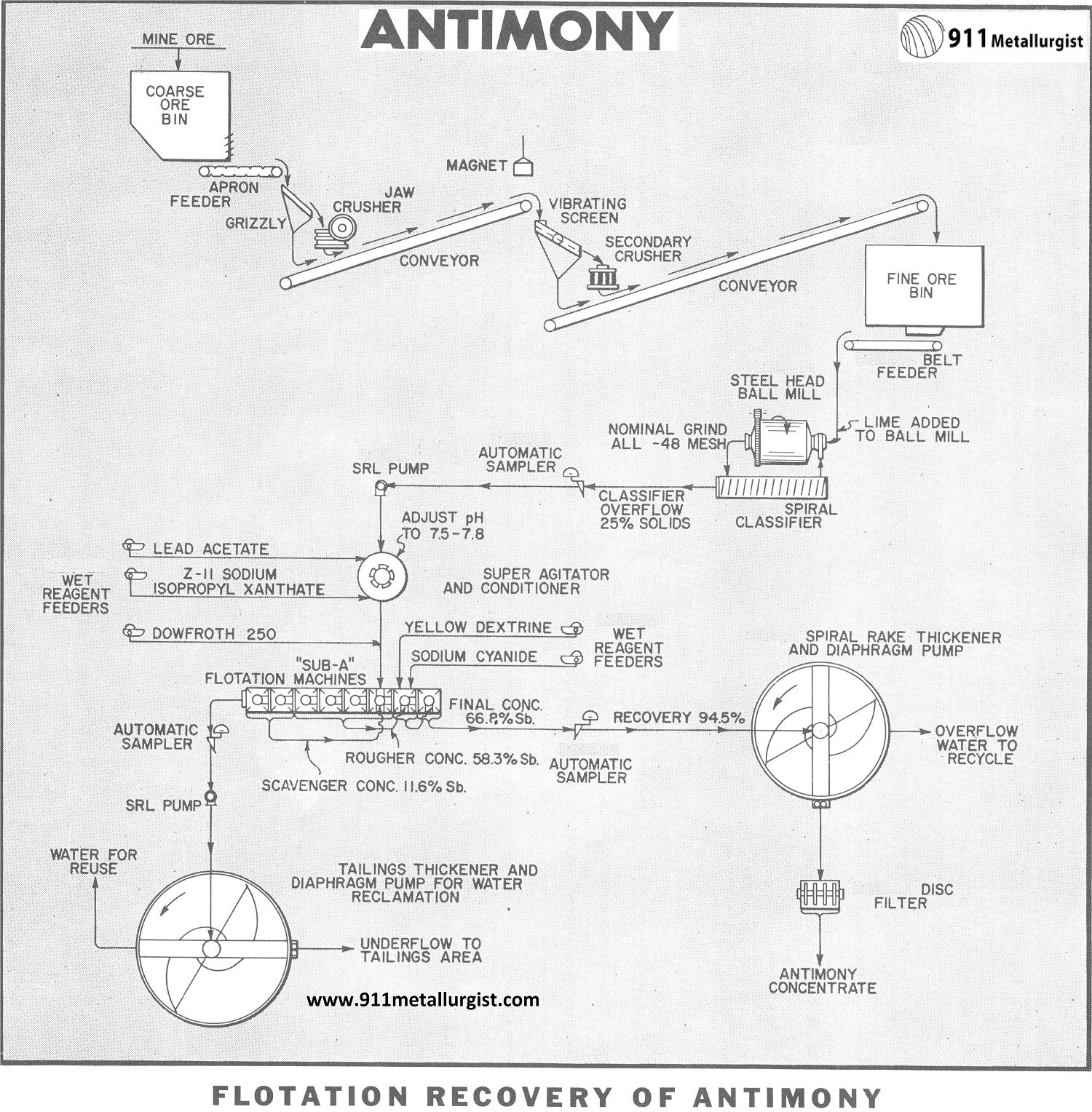 Flotation Recovery of Antimony