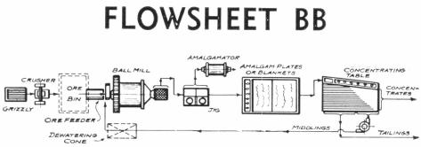 Flowsheet BB