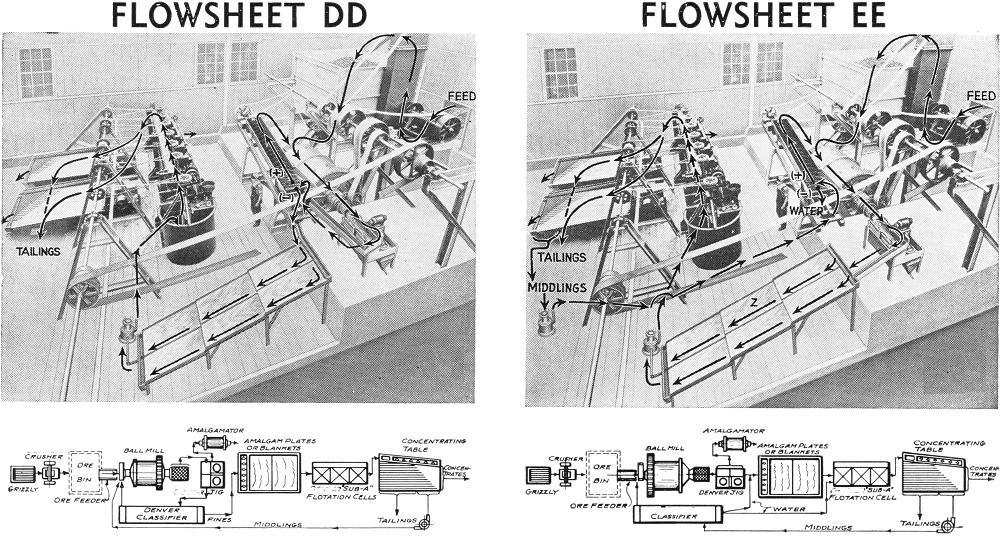 Flowsheet DD